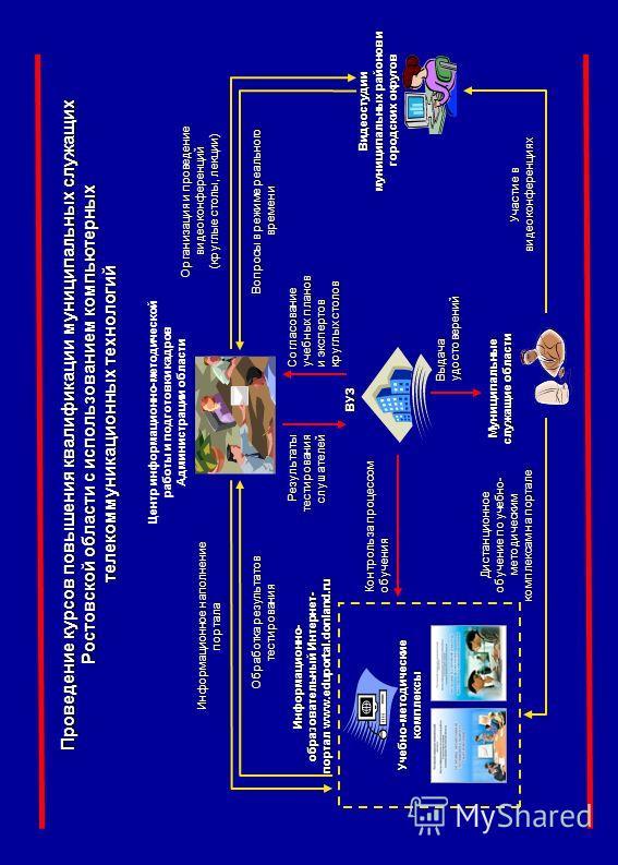 Проведение курсов повышения квалификации муниципальных служащих Ростовской области с использованием компьютерных телекоммуникационных технологий Центр информационно-методической работы и подготовки кадров Администрации области Муниципальные служащие