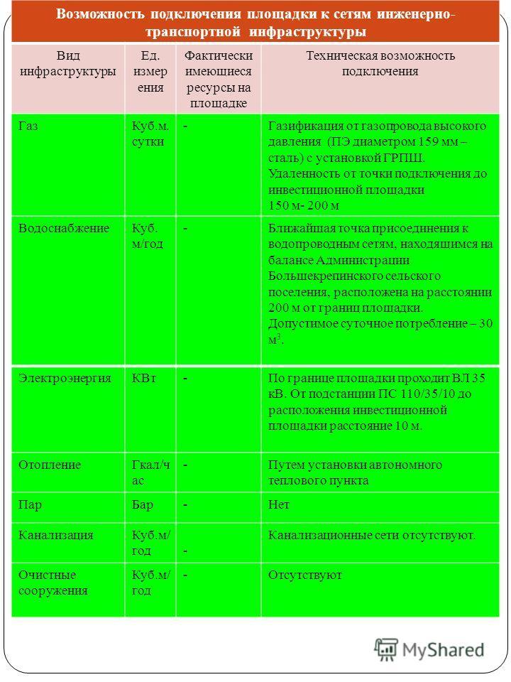ВодоснабжениеКуб. м/год -Ближайшая точка присоединения к водопроводным сетям, находящимся на балансе Администрации Большекрепинского сельского поселения, расположена на расстоянии 200 м от границ площадки. Допустимое суточное потребление – 30 м 3. Эл