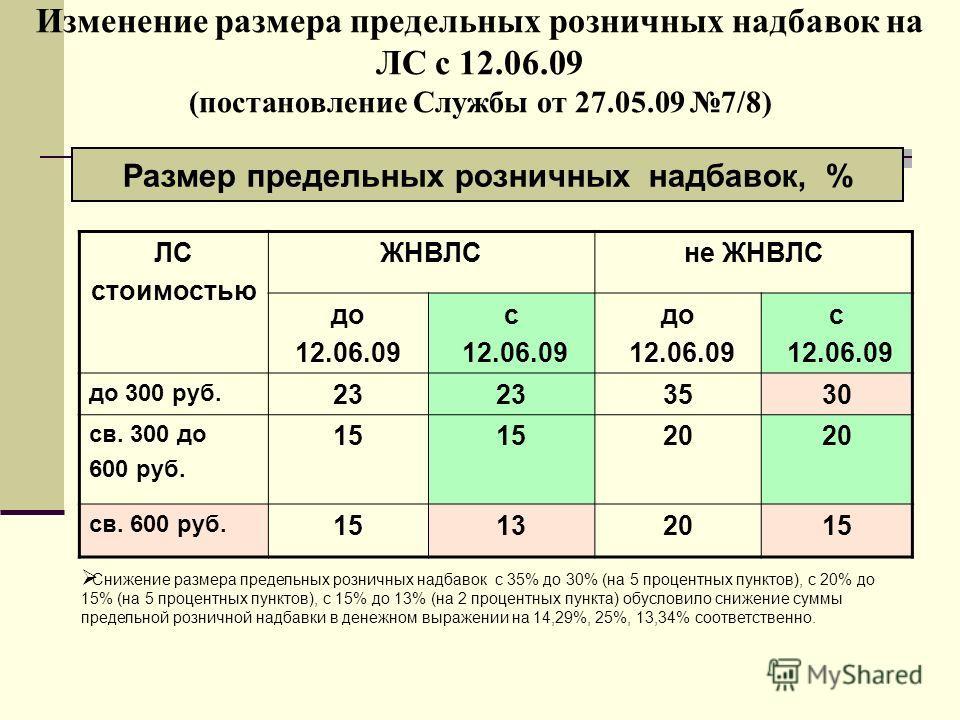 Изменение размера предельных розничных надбавок на ЛС с 12.06.09 (постановление Службы от 27.05.09 7/8) Размер предельных розничных надбавок, % ЛС стоимостью ЖНВЛСне ЖНВЛС до 12.06.09 с 12.06.09 до 12.06.09 с 12.06.09 до 300 руб. 23 3530 св. 300 до 6