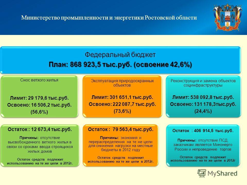 Федеральный бюджет План: 868 923,5 тыс.руб. (освоение 42,6%) Снос ветхого жилья Лимит: 29 179,6 тыс.руб. Освоено: 16 506,2 тыс.руб. (56,6%) Остаток : 12 673,4 тыс.руб. Причины: отсутствие высвобожденного ветхого жилья в связи со сроками ввода строящи