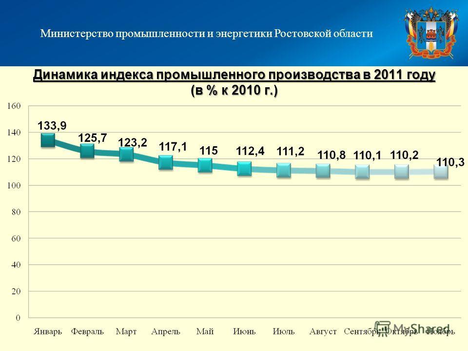 Динамика индекса промышленного производства в 2011 году (в % к 2010 г.) Министерство промышленности и энергетики Ростовской области