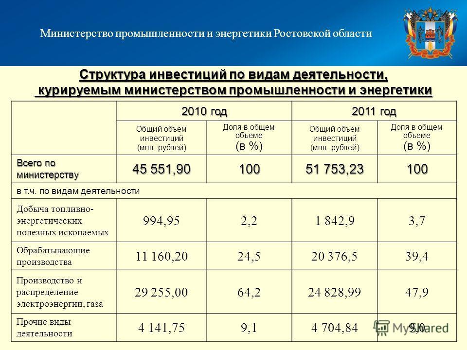 Структура инвестиций по видам деятельности, курируемым министерством промышленности и энергетики 2010 год 2011 год Общий объем инвестиций (млн. рублей) Доля в общем объеме (в %) Общий объем инвестиций (млн. рублей) Доля в общем объеме (в %) Всего по