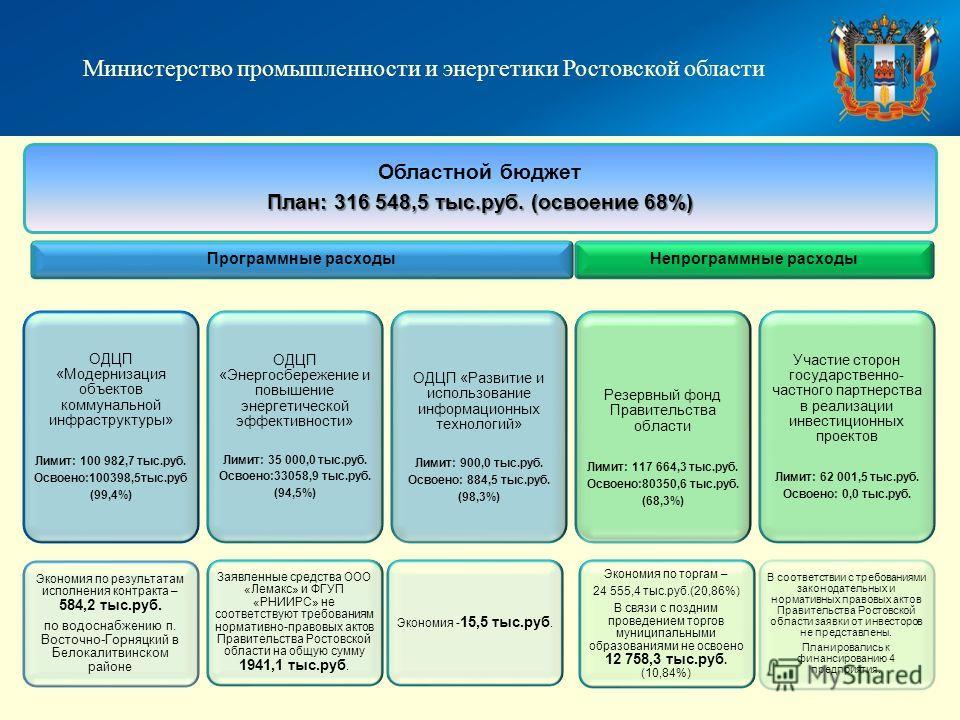 Областной бюджет План: 316 548,5 тыс.руб. (освоение 68%) Программные расходы ОДЦП «Модернизация объектов коммунальной инфраструктуры» Лимит: 100 982,7 тыс.руб. Освоено:100398,5тыс.руб (99,4%) Экономия по результатам исполнения контракта – 584,2 тыс.р