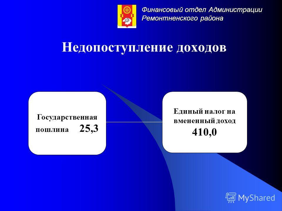 Финансовый отдел Администрации Ремонтненского района Недопоступление доходов Государственная пошлина 25,3 Единый налог на вмененный доход 410,0