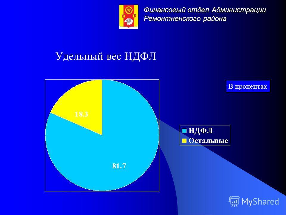 Финансовый отдел Администрации Ремонтненского района Удельный вес НДФЛ В процентах