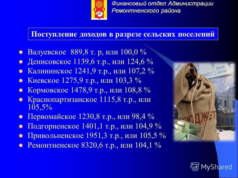 Финансовый отдел Администрации Ремонтненского района Валуевское 889,8 т. р, или 100,0 % Денисовское 1139,6 т.р., или 124,6 % Калининское 1241,9 т.р., или 107,2 % Киевское 1275,9 т.р., или 103,3 % Кормовское 1478,9 т.р., или 108,8 % Краснопартизанское