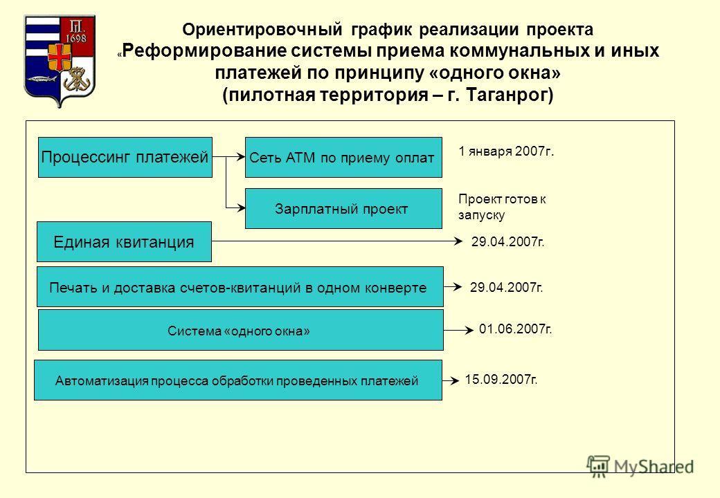 Ориентировочный график реализации проекта « Реформирование системы приема коммунальных и иных платежей по принципу «одного окна» (пилотная территория – г. Таганрог) Процессинг платежей Сеть АТМ по приему оплат Зарплатный проект 1 января 2007г. Проект
