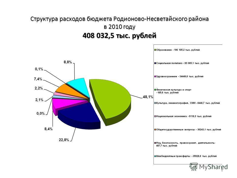 Структура расходов бюджета Родионово-Несветайского района в 2010 году 408 032,5 тыс. рублей 1