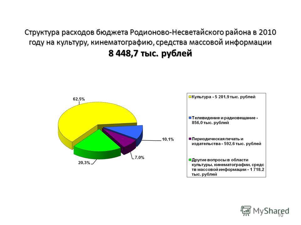 Структура расходов бюджета Родионово-Несветайского района в 2010 году на культуру, кинематографию, средства массовой информации 8 448,7 тыс. рублей 10