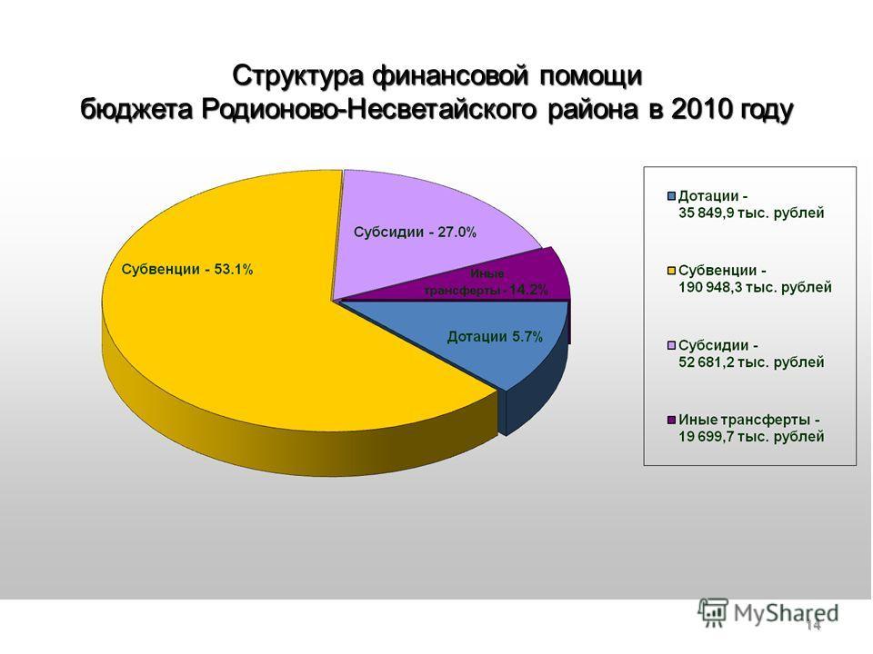 14 Общий объем финансовой помощи – 299 179,1 тыс. рублей Структура финансовой помощи бюджета Родионово-Несветайского района в 2010 году