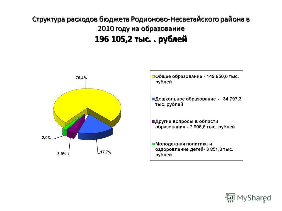 Структура расходов бюджета Родионово-Несветайского района в 2010 году на образование 196 105,2 тыс.. рублей 4