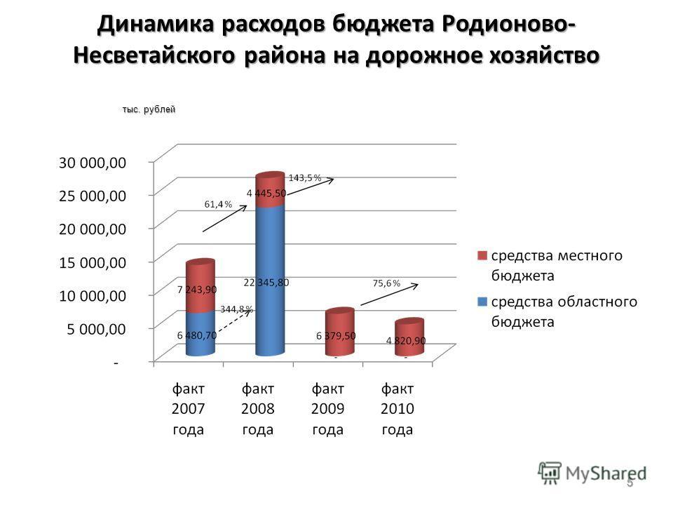 Динамика расходов бюджета Родионово- Несветайского района на дорожное хозяйство 5 тыс. рублей