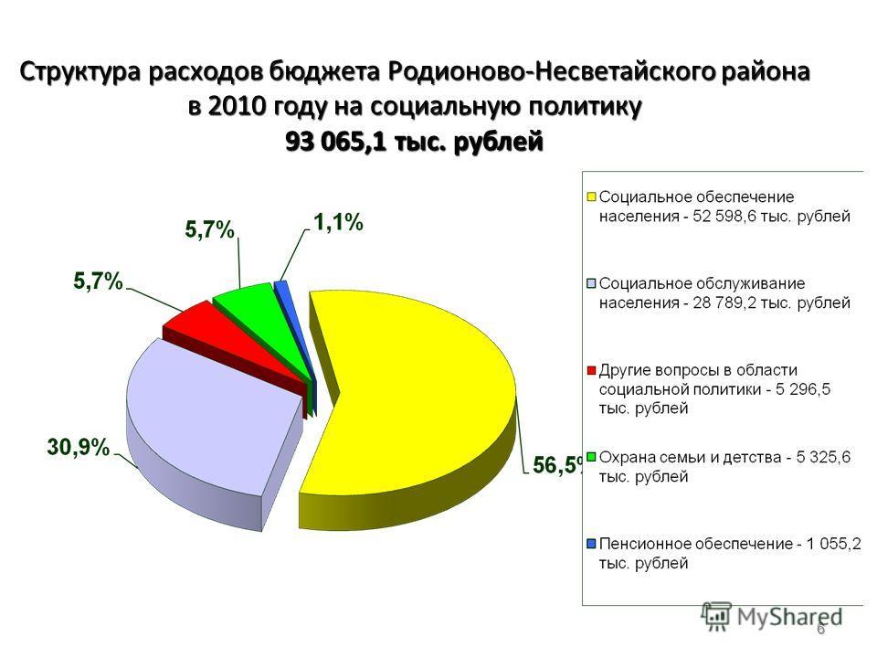 6 Структура расходов бюджета Родионово-Несветайского района в 2010 году на социальную политику 93 065,1 тыс. рублей