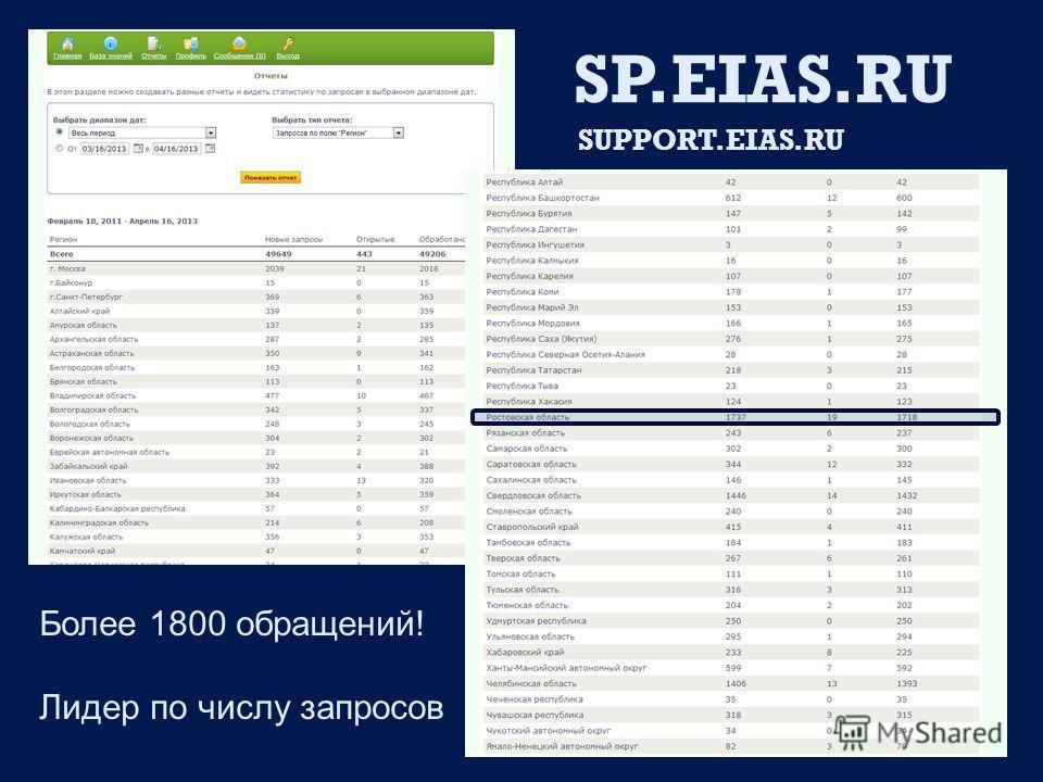 SP.EIAS.RU SUPPORT.EIAS.RU Более 1800 обращений! Лидер по числу запросов