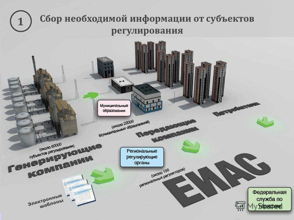 Сбор необходимой информации от субъектов регулирования Электронные шаблоны 1