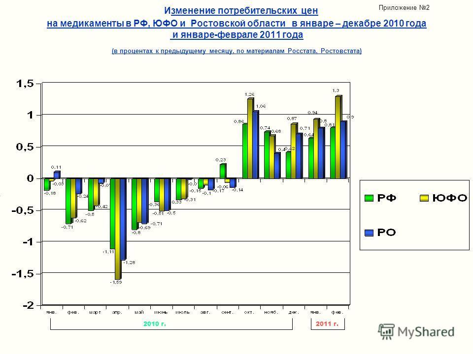 Изменение потребительских цен на медикаменты в РФ, ЮФО и Ростовской области в январе – декабре 2010 года и январе-феврале 2011 года (в процентах к предыдущему месяцу, по материалам Росстата, Ростовстата) Приложение 2 2011 г.2010 г.