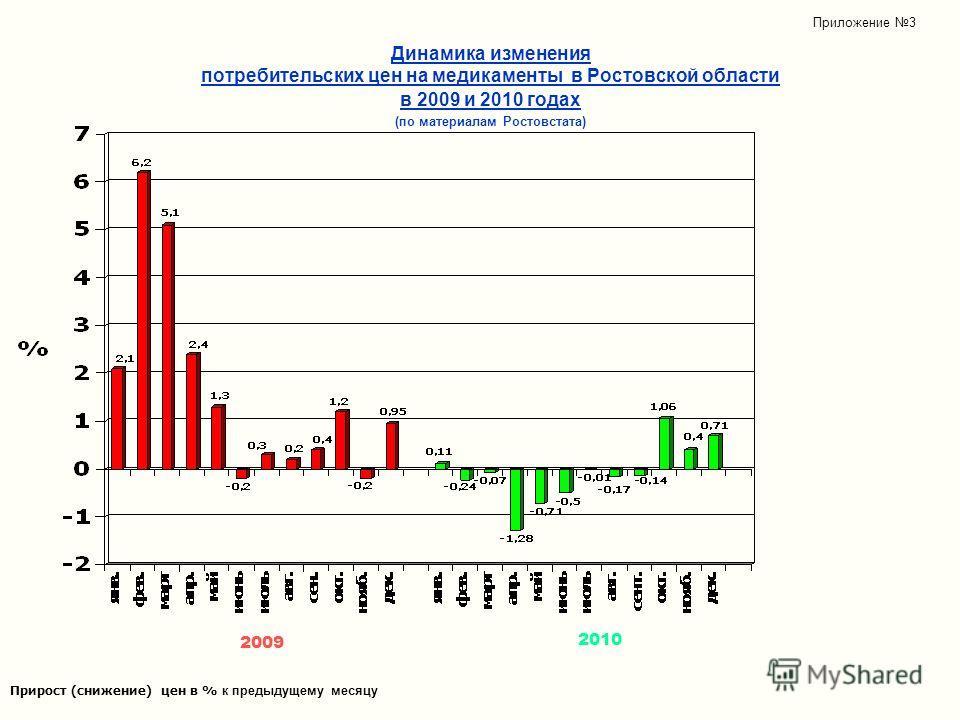 Динамика изменения потребительских цен на медикаменты в Ростовской области в 2009 и 2010 годах (по материалам Ростовстата) Прирост (снижение) цен в % к предыдущему месяцу 2009 2010 Приложение 3