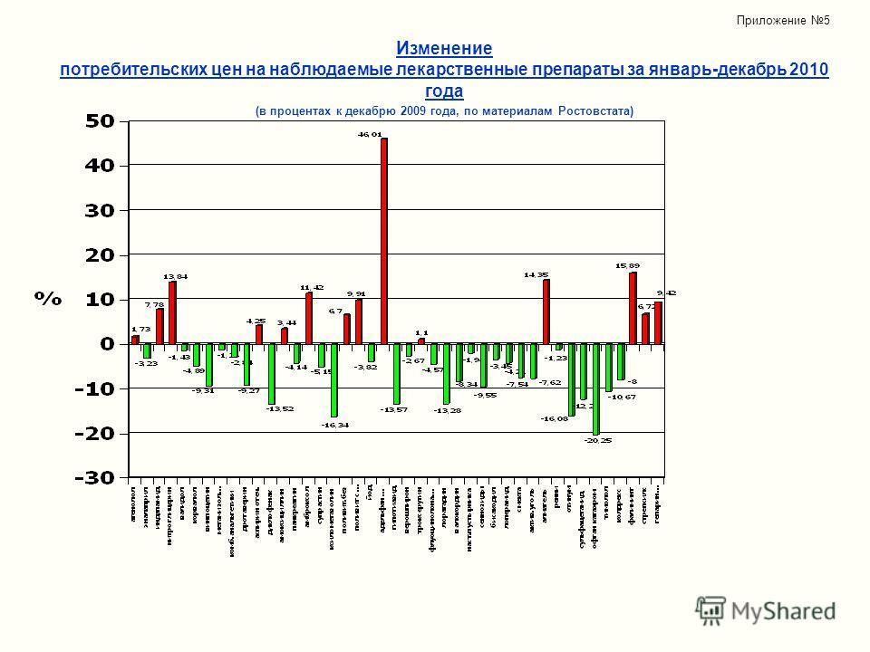 И зменение потребительских цен на наблюдаемые лекарственные препараты за январь-декабрь 2010 года (в процентах к декабрю 2009 года, по материалам Ростовстата) Приложение 5