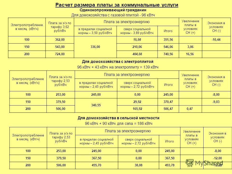 Расчет размера платы за коммунальные услуги Одинокопроживающий гражданин Для домохозяйства с газовой плитой - 96 кВтч Электропотребление в месяц (кВт/ч) Плата за э/э по тарифу 3,62 руб/кВч Плата за электроэнергию Увеличение платы в условиях СН (+) Эк