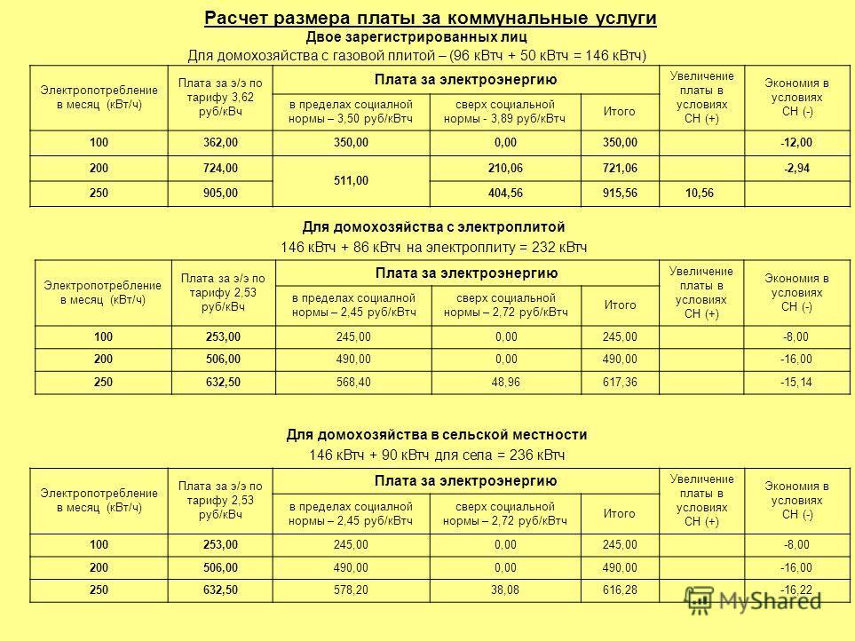 Расчет размера платы за коммунальные услуги Двое зарегистрированных лиц Для домохозяйства с газовой плитой – (96 кВтч + 50 кВтч = 146 кВтч) Электропотребление в месяц (кВт/ч) Плата за э/э по тарифу 3,62 руб/кВч Плата за электроэнергию Увеличение плат