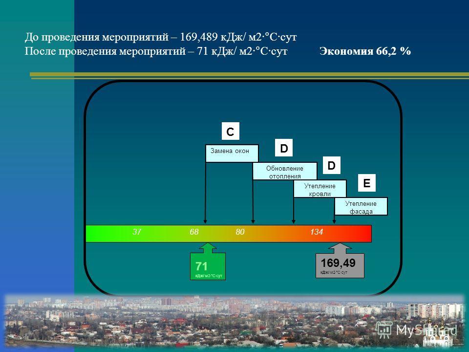 71 кДж/ м2·°С·сут До проведения мероприятий – 169,489 кДж/ м2·°С·сут После проведения мероприятий – 71 кДж/ м2·°С·сут Экономия 66,2 % С 37 68 80 134 Утепление фасада Е Утепление кровли D Обновление отопления D Замена окон 169,49 кДж/ м2·°С·сут