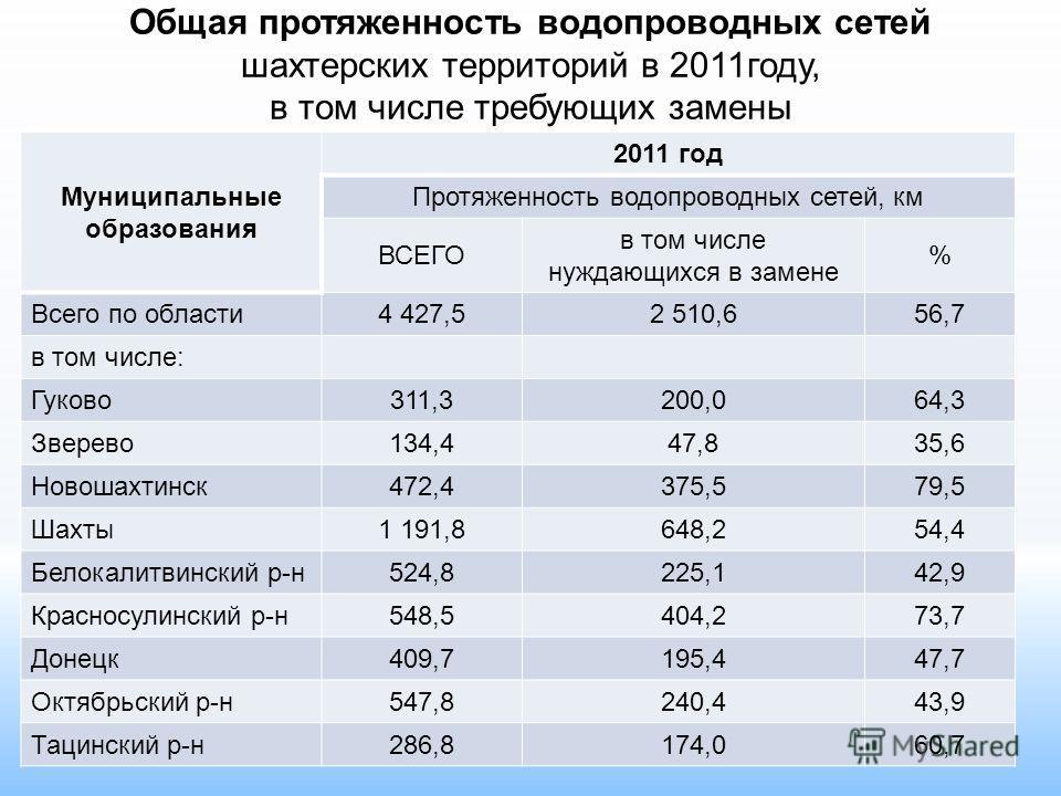 Общая протяженность водопроводных сетей шахтерских территорий в 2011году, в том числе требующих замены Муниципальные образования 2011 год Протяженность водопроводных сетей, км ВСЕГО в том числе нуждающихся в замене % Всего по области4 427,52 510,656,