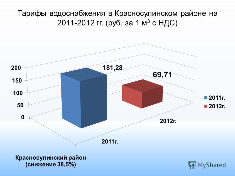 Тарифы водоснабжения в Красносулинском районе на 2011-2012 гг. (руб. за 1 м 3 с НДС)