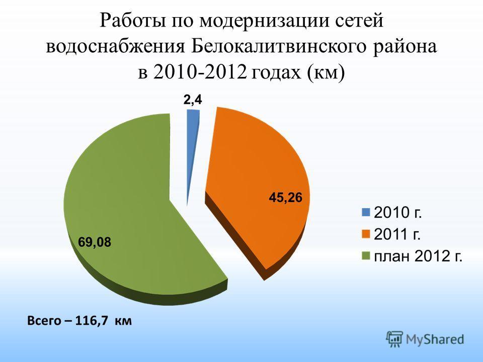 Работы по модернизации сетей водоснабжения Белокалитвинского района в 2010-2012 годах (км)