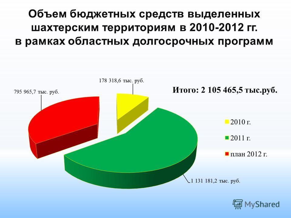 Объем бюджетных средств выделенных шахтерским территориям в 2010-2012 гг. в рамках областных долгосрочных программ