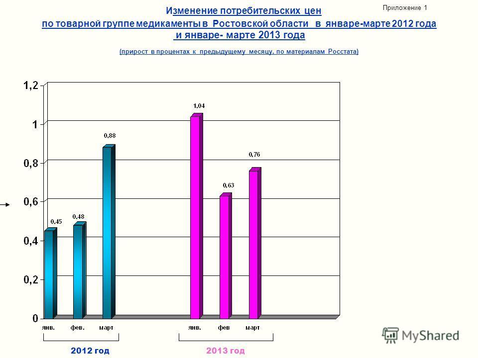 Изменение потребительских цен по товарной группе медикаменты в Ростовской области в январе-марте 2012 года и январе- марте 2013 года (прирост в процентах к предыдущему месяцу, по материалам Росстата) Приложение 1 2012 год2013 год