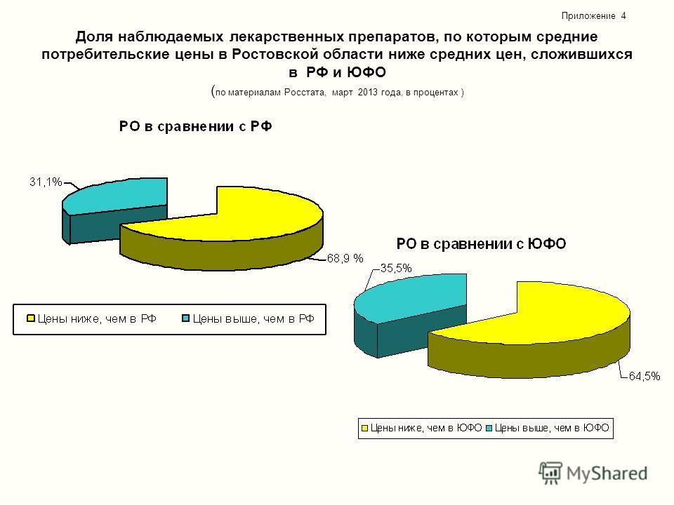 Доля наблюдаемых лекарственных препаратов, по которым средние потребительские цены в Ростовской области ниже средних цен, сложившихся в РФ и ЮФО ( по материалам Росстата, март 2013 года, в процентах ) Приложение 4