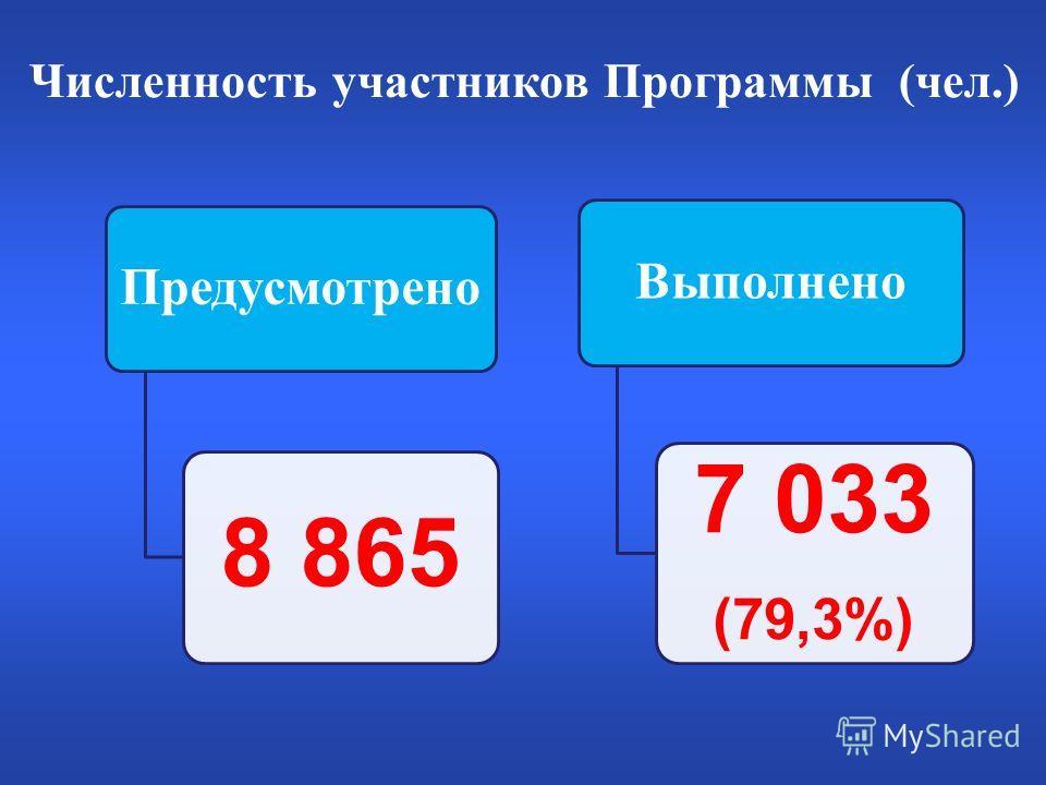 Численность участников Программы (чел.) Предусмотрено 8 865 Выполнено 7 033 (79,3%)