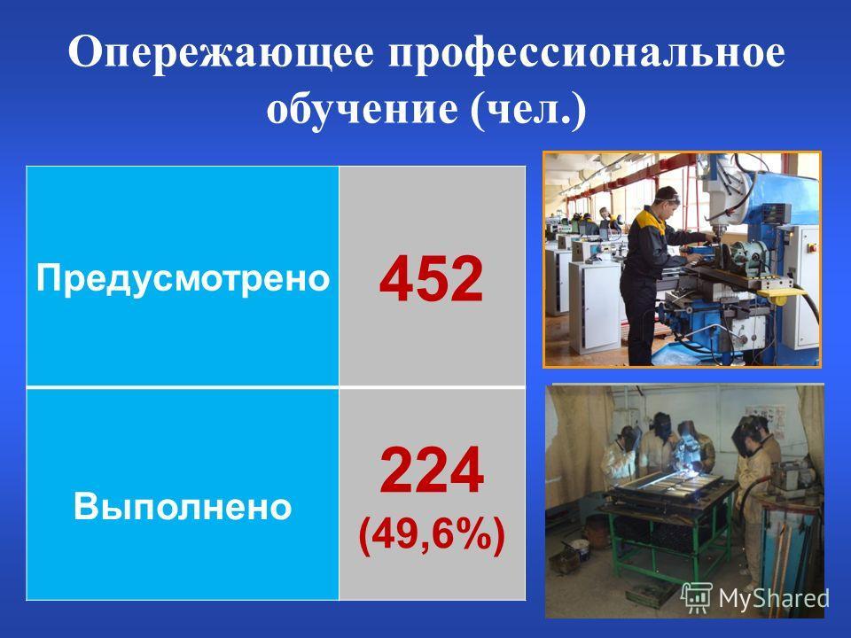 Опережающее профессиональное обучение (чел.) Предусмотрено 452 Выполнено 224 (49,6%)