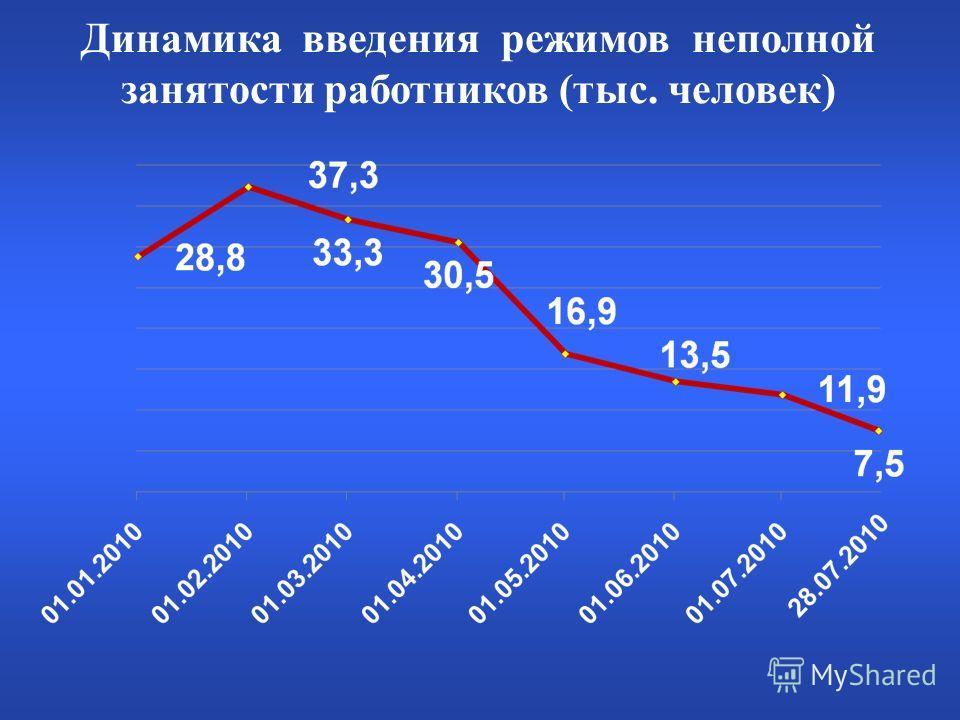 Динамика введения режимов неполной занятости работников (тыс. человек)
