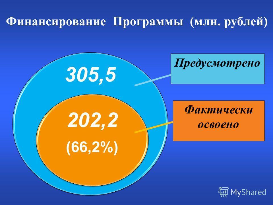 Финансирование Программы (млн. рублей) 305,5 202,2 (66,2%) Предусмотрено Фактически освоено