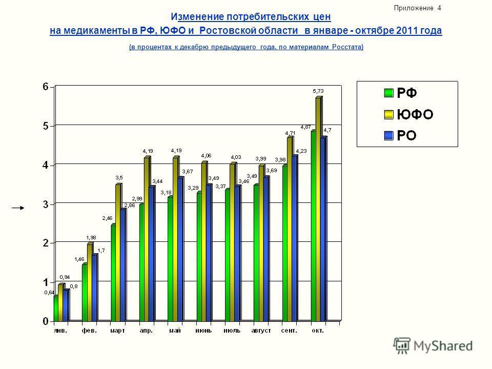 Изменение потребительских цен на медикаменты в РФ, ЮФО и Ростовской области в январе - октябре 2011 года (в процентах к декабрю предыдущего года, по материалам Росстата) Приложение 4