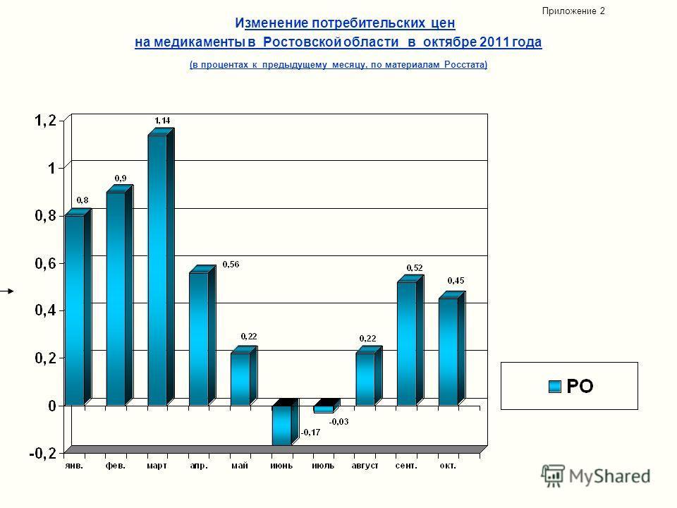 Изменение потребительских цен на медикаменты в Ростовской области в октябре 2011 года (в процентах к предыдущему месяцу, по материалам Росстата) Приложение 2