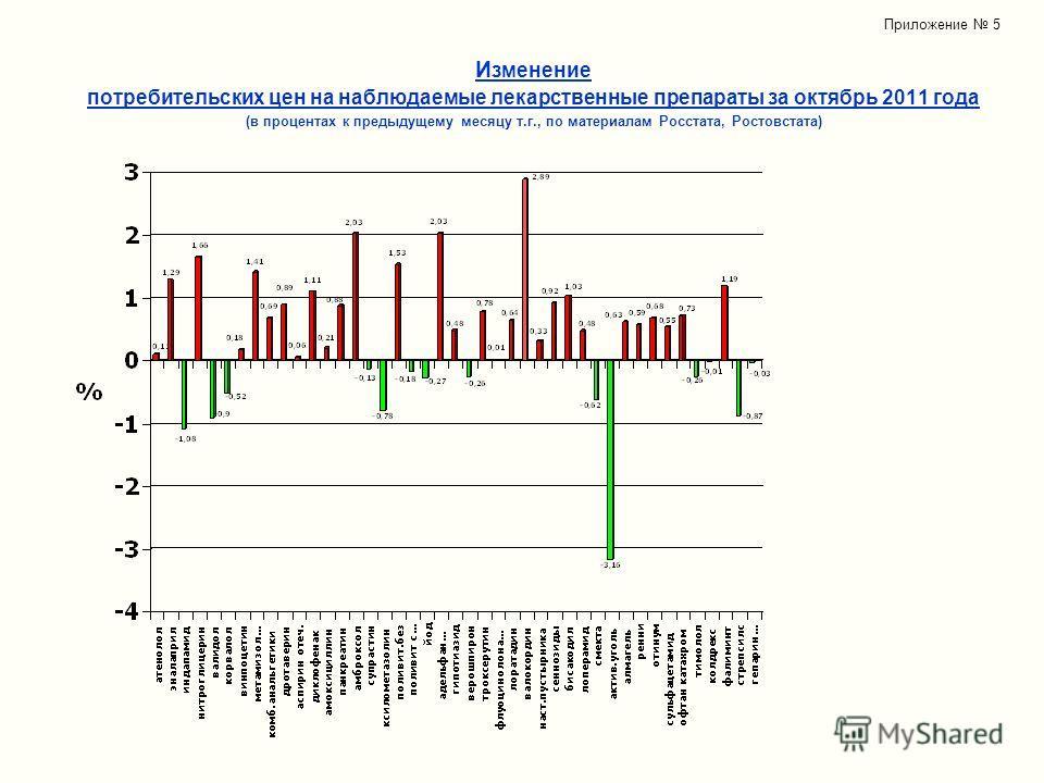 И зменение потребительских цен на наблюдаемые лекарственные препараты за октябрь 2011 года (в процентах к предыдущему месяцу т.г., по материалам Росстата, Ростовстата) Приложение 5