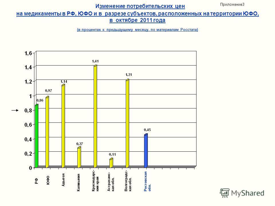 Изменение потребительских цен на медикаменты в РФ, ЮФО и в разрезе субъектов, расположенных на территории ЮФО, в октябре 2011 года (в процентах к предыдущему месяцу, по материалам Росстата) Приложение3 Адыгея Калмыкия Краснодарс- кий край Астраханс-