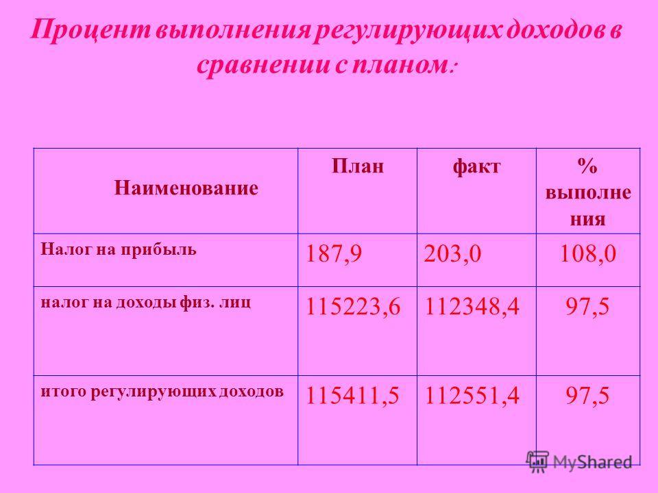 Процент выполнения регулирующих доходов в сравнении с планом : Наименование Планфакт% выполне ния Налог на прибыль 187,9203,0108,0 налог на доходы физ. лиц 115223,6112348,497,5 итого регулирующих доходов 115411,5112551,497,5