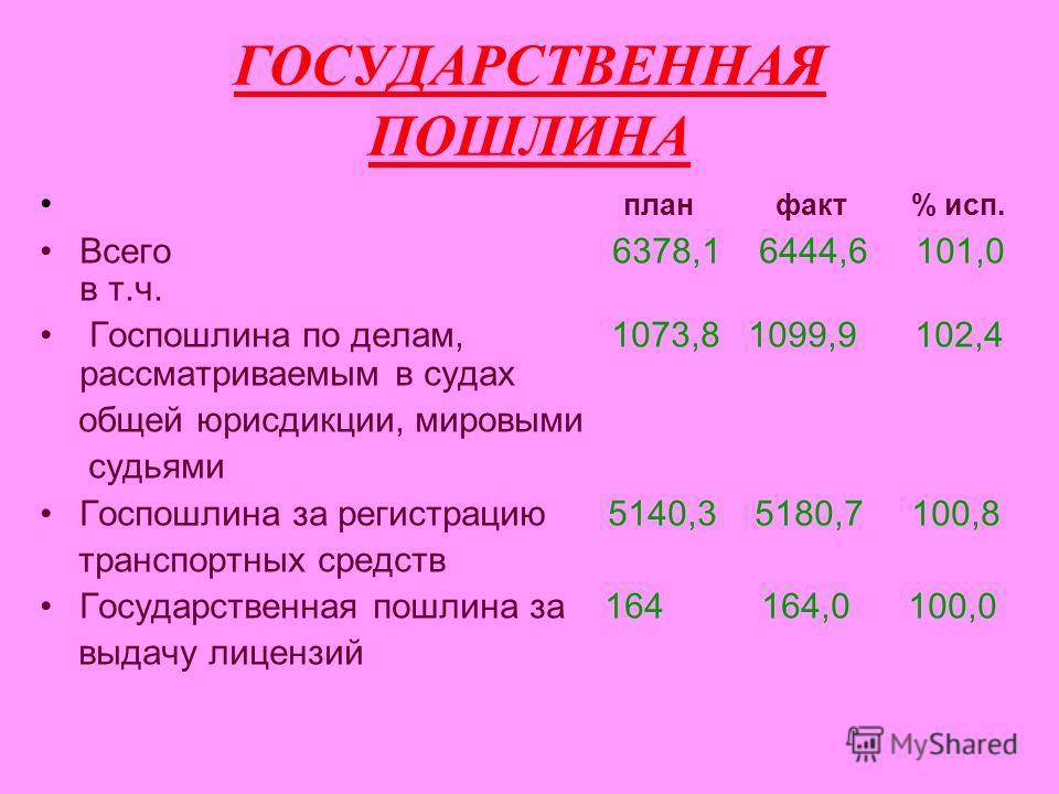 ГОСУДАРСТВЕННАЯ ПОШЛИНА план факт % исп. Всего 6378,1 6444,6 101,0 в т.ч. Госпошлина по делам, 1073,8 1099,9 102,4 рассматриваемым в судах общей юрисдикции, мировыми судьями Госпошлина за регистрацию 5140,3 5180,7 100,8 транспортных средств Государст