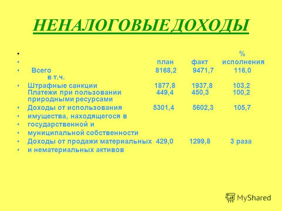 НЕНАЛОГОВЫЕ ДОХОДЫ % план факт исполнения Всего 8168,2 9471,7 116,0 в т.ч. Штрафные санкции 1877,8 1937,8 103,2 Платежи при пользовании 449,4 450,3 100,2 природными ресурсами Доходы от использования 5301,4 5602,3 105,7 имущества, находящегося в госуд