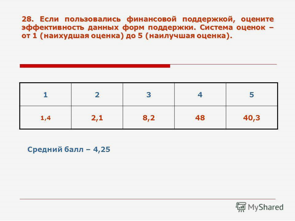 28. Если пользовались финансовой поддержкой, оцените эффективность данных форм поддержки. Система оценок – от 1 (наихудшая оценка) до 5 (наилучшая оценка). 12345 1,4 2,18,24840,3 Средний балл – 4,25