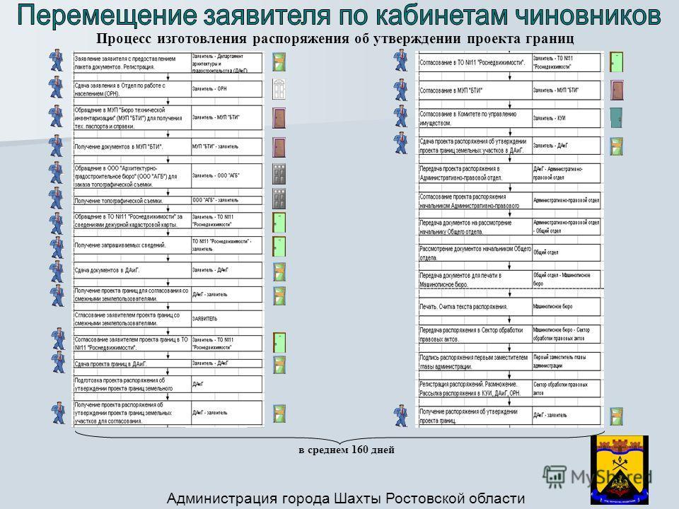 Процесс изготовления распоряжения об утверждении проекта границ в среднем 160 дней Администрация города Шахты Ростовской области