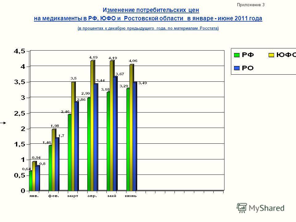 Изменение потребительских цен на медикаменты в РФ, ЮФО и Ростовской области в январе - июне 2011 года (в процентах к декабрю предыдущего года, по материалам Росстата) Приложение 3