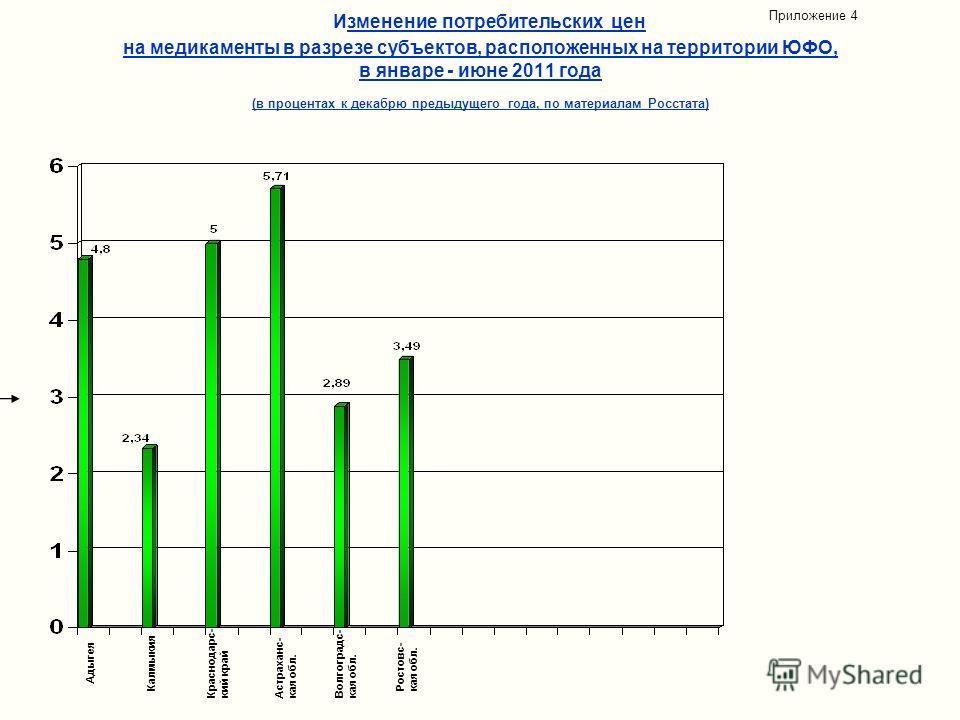Изменение потребительских цен на медикаменты в разрезе субъектов, расположенных на территории ЮФО, в январе - июне 2011 года (в процентах к декабрю предыдущего года, по материалам Росстата) Приложение 4 Адыгея Калмыкия Краснодарс- кий край Астраханс-