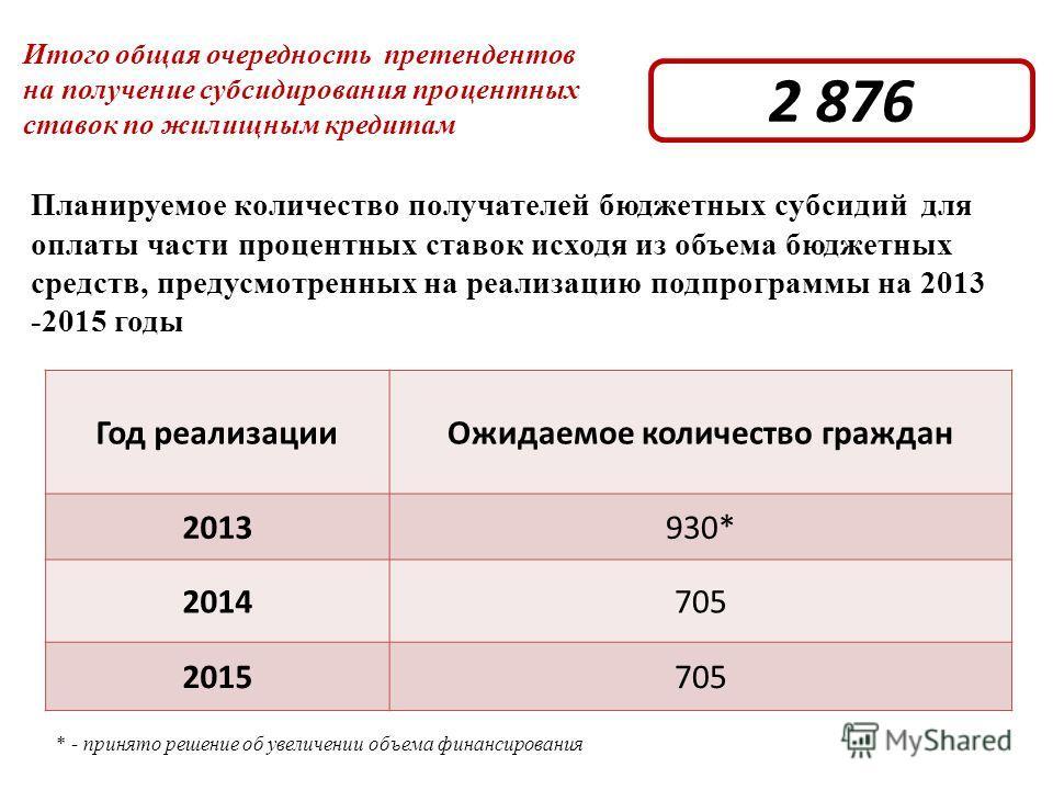 Планируемое количество получателей бюджетных субсидий для оплаты части процентных ставок исходя из объема бюджетных средств, предусмотренных на реализацию подпрограммы на 2013 -2015 годы Год реализацииОжидаемое количество граждан 2013930* 2014705 201