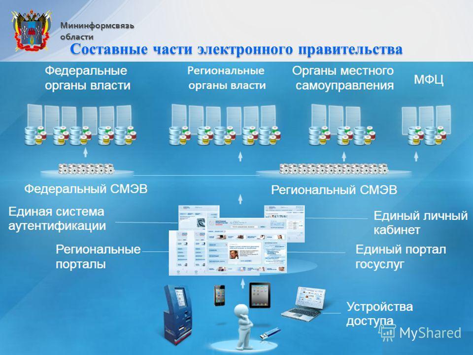 Мининформсвязьобласти Составные части электронного правительства