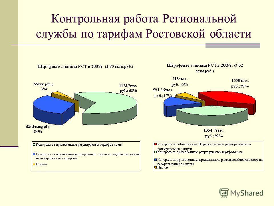 Контрольная работа Региональной службы по тарифам Ростовской области