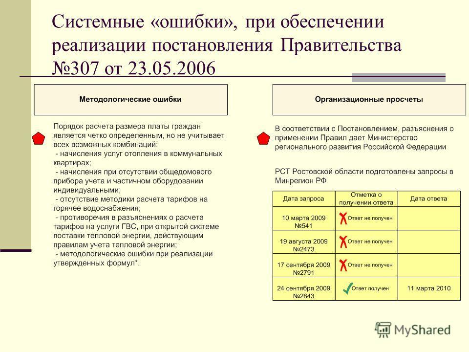 Системные «ошибки», при обеспечении реализации постановления Правительства 307 от 23.05.2006